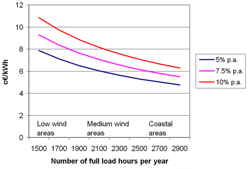 ... cost of wind turbines is assumed to be 1,225 €/kW. Source: Risoe