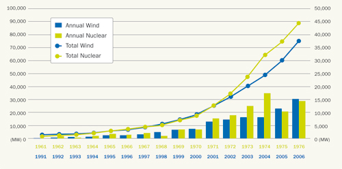 Fig 1.4: 16 years of global wind energy development 1991-2006 compared to the first 16 years of nuclear development, Source: IAEA, EWEA