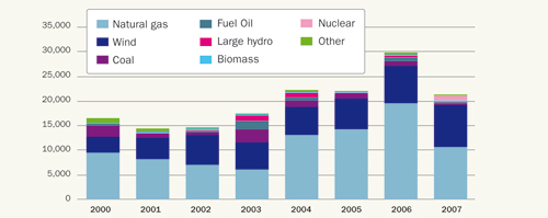 Fig 1.6: New power capacity EU 2000-2007 (in MW), Source: EWEA and Platts