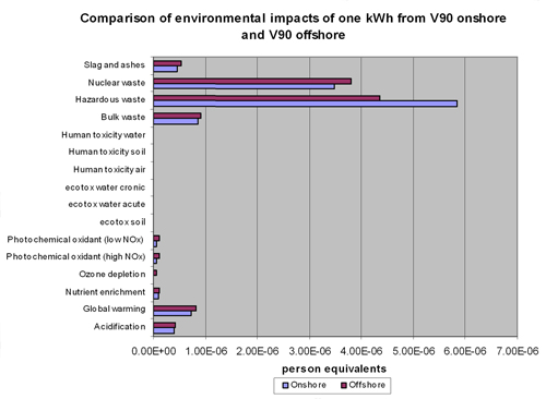 Figure 1.13. Onshore-offshore comparison of environmental impacts. Courtesy of Vestas Wind System A/S