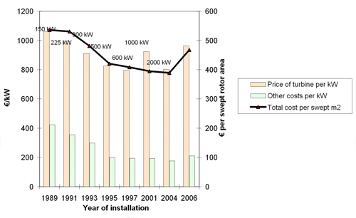 Figure 1.4: The development of investment costs from 1989 to 2006, illustrated by the case of Denmark. Right axis: Investment costs divided by swept rotor area (€/m2 in constant 2006 €). Left axis: Wind turbine capital costs (ex works) and other costs per kW rated power (€/kW in constant 2006 €). Source Risoe