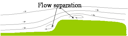 Figure 2.11 An example of flow separation over a hill, Source Garrad Hassan