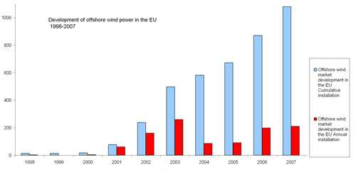 Figure 2.1: Development of offshore wind power in the EU 1998-2007, EWEA