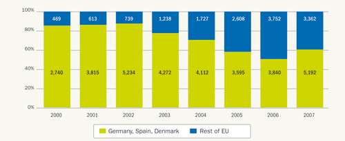 Fig 2.3: Germany, Spain and Denmark's share of the EU market 2000-2007 (in MW), Source: EWEA
