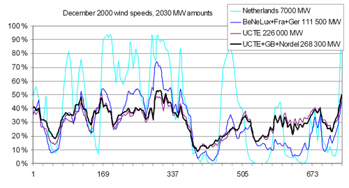 Figure 2.3. Example of smoothing effect by geographical dispersion. The figure compares the hourly output of wind power capacity in four situations, calculated with simulated wind power. The simulations are based on December 2000 wind speeds and wind power capacity estimated for the year 2020. (www.trade-wind.eu).