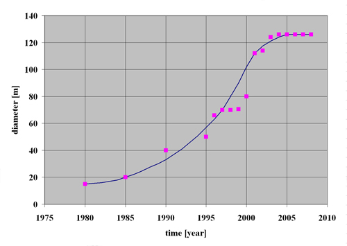 Figure 3.19 Turbine diameter growth with time, source Garrad Hassan