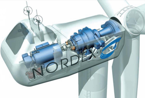 Figure 3.6 Typical nacelle layout of a modern wind turbine, source Nordex 2.3MW