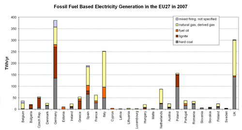 Figure 4.4. Fossil-fuel Based Electricity Generation in the different EU27 Member States in 2007.