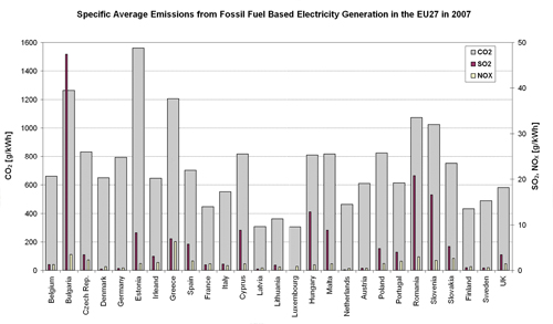 Figure 4.5. Specific Average Emissions (CO2, SO2, NOx) from Fossil-Fuel Based Electricity Generation in the different EU27 Member States in 2007.