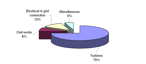 Figure 4.7 Typical cost breakdown for an onshore wind farm (Garrad Hassan)