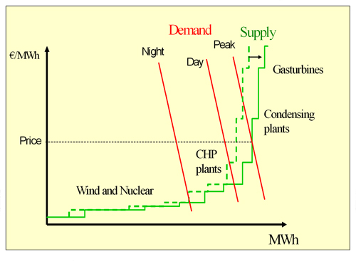 Figure 5.5: How wind power influences the power spot price at different times of the day. Source: Risoe
