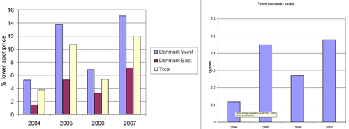 Figure 5.8: Annual percentage and absolute savings by power consumers in Western and Eastern Denmark in 2004-2007 due to wind power depressing the spot market electricity price. Source: Risoe