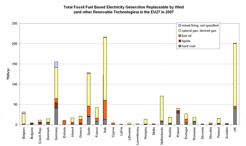 Figure 5.1. Fossil-fuel Based Electricity Generation Replaceable/Avoidable by Wind