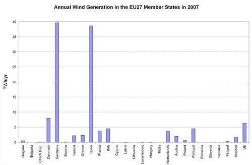 Figure 5.3. Annual wind generation (TWh/yr) in the EU27 Member States in 2007