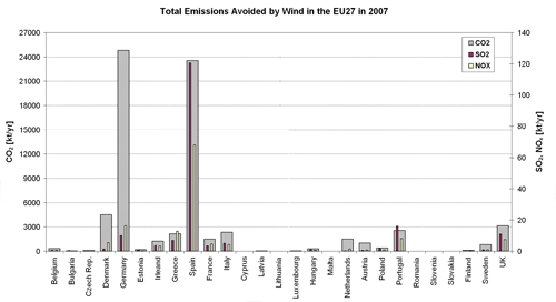 Figure 5.4. Total emissions (CO2, SO2, NOx) from fossil-fuel based electricity generation already avoided by wind energy in the different EU27 Member States in 2007