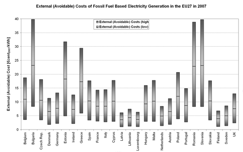 Figure 5.5. Bandwidth of Specific External Costs (€cent2007/kWh) of Fossil-fuel Based Electricity Generation in the EU27 Member States in 2007.