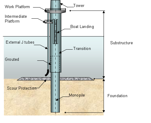 Offshore Support Structures