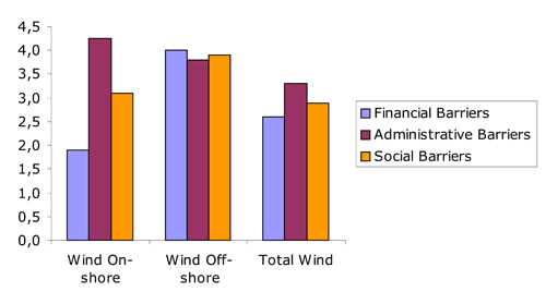 Figure 6.5 Stakeholders' perception of the barriers to wind development in the EU, Source: OPTRES Report (Coenraads et al., 2006)