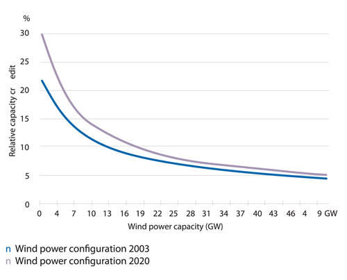 Figure 6.2 Relationship of installed wind power and capacity credit in Germany, Source: DENA 2005