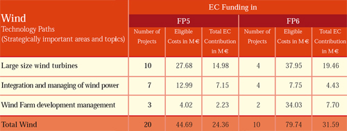 Figure 7.3 EC funding levels in FP5 and FP, source: European Commission