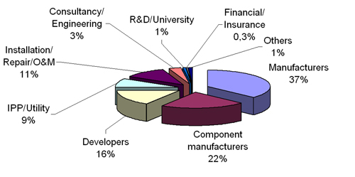 Figure 7.1: Direct employment by type of company, according to EWEA survey, source EWEA, 2008.