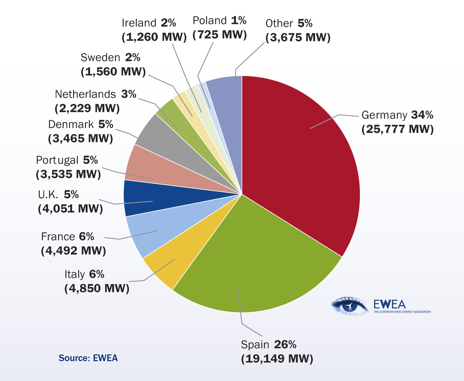 Wind Energy Facts Renewable energy by 2020.