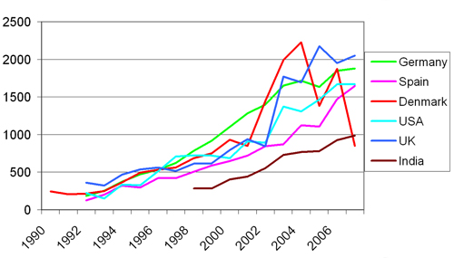 Trends Influencing The Costs Of Wind Power