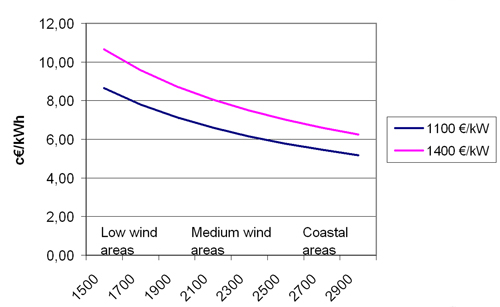 Figure 1 8 Calculated Costs Per Kwh Of Wind Generated As A Function The