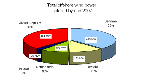 Figure 2.2: Total offshore wind power installed by end 2007, EWEA
