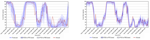 Figure 2.14 Time series of power forecast, T+1 (Top) and T+12 (bottom), Source Garrad Hassan