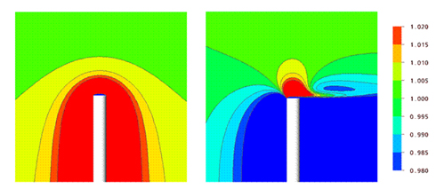 Figure 2.4 Predicted wind speed distribution around and above a meteorological mast using CFD, Source Garrad Hassan