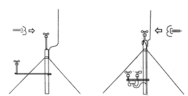 Figure 2.5 Summary of good practice (left) and poor practice (right) mounting arrangements (arrow indicates dominant wind direction), Source Garrad Hassan