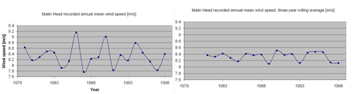 Figure 2.8a The annual mean wind speed recorded at Malin Head Ireland, Source Garrad Hassan