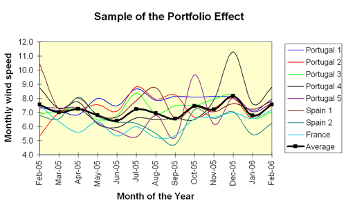 Figure 3.2: Geographical portfolio effect. (Marco, 2007)