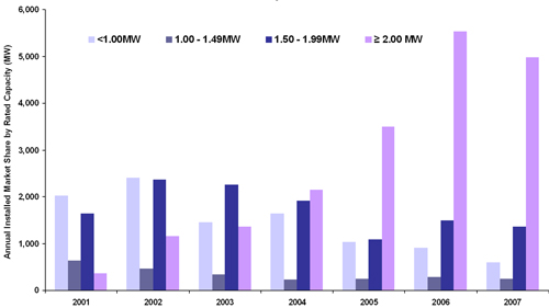 Fig 3.8: Europe MW Installed by Turbine Size, 2001-2008, Source: Emerging Energy Research.