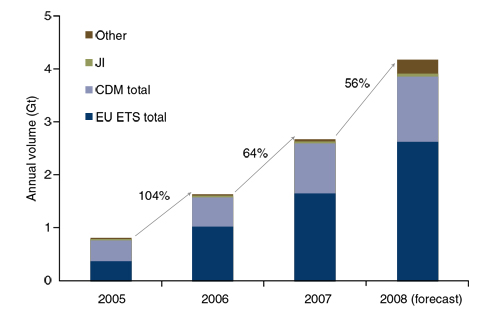 Figure 3.1: Annual contract volumes 2005-2008, (Point Carbon, 2008)