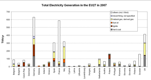 Figure 4.3. Total Electricity Generation (by Fuel Type) in the different EU27 Member States in 2007.