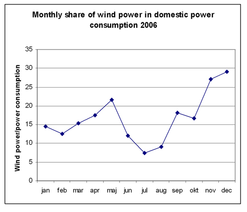 Figure 5.3: The share of wind power in power consumption calculated as monthly averages for 2006. Source: Risoe