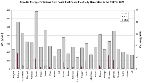 Figure 5.9. Specific Average Emissions (CO2, SO2, NOx) from Fuel Based Electricity Generation in the EU27 Member States in 2020.