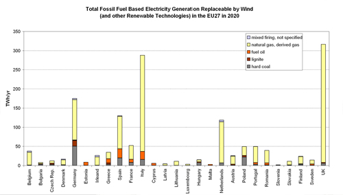 Figure 5.10. Fossil-fuel Based Electricity Generation Replaceable/Avoidable by Wind (and other renewable electricity generation technologies) in the EU27 Member States in 2020.