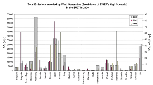 Figure 5.14. Total emissions (CO2, SO2, NOx) from fossil-fuel based electricity generation avoided by wind energy according to EWEA's High Scenario in the EU27 Member States in 2020