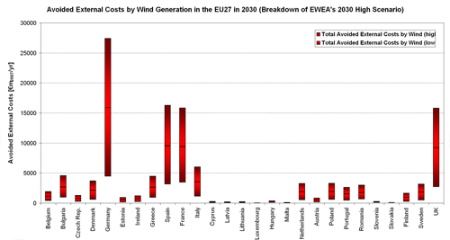 Figure 5.24. Bandwidth of Avoided External Costs (€m2007/yr) of Fossil-fuel Based Electricity Generation according to EWEA's High Scenario in the EU27 Member States in 2030