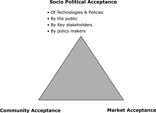 Figure 6.1 The triangle model of social acceptance, Source: Wüstenhagen et al, 2007