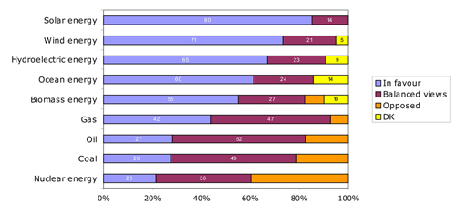 Figure 6.2 General attitudes towards energy sources in the EU, Source: Special EB 262 (EC, 2007)