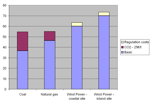Wind power compared to conventional power generation