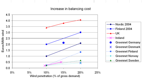 Figure 7.1: Results from estimates for the increase in balancing and operating costs, due to wind power (Holttinen, 2007). Note: The currency conversion used in this figure is 1 € = 0.7 GBP = 1.3 USD. For the UK 2007 study, the average cost is presented; the range for 20% penetration level is from 2.6 to 4.7 €/MWh.