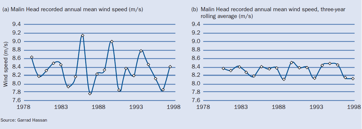 The annual variability of wind speed
