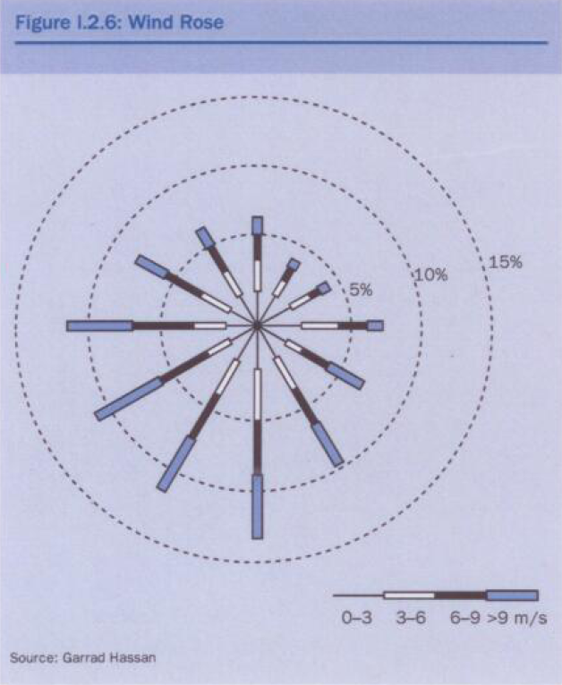 netherlands wind rose diagram